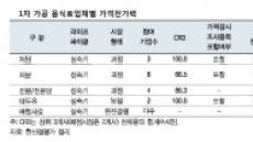 <생생코스피>하반기 음식료株 실적개선 기대