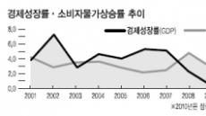 올 성장률 4%대로 '궤도수정' 의미...MB '5%대 성장' 고집 꺾었다