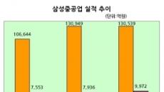삼성중공업, 20%는 더 오를 만하다…고부가 해양설비 확대 최대수혜
