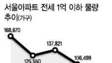 서울 1억이하 전세 4년만에 반토막