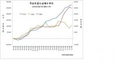 외국인 한국주식 자산 400조원 돌파