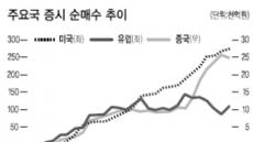 외국인 보유주식 사상 첫 400조 돌파