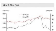 <글로벌재테크> 다시 나는 원자재 시장..은(銀)에 투자하라