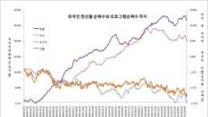 외국인 투자 풍향계는 미국계 증권사+PR비차익매도