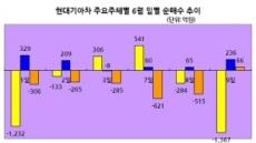 랩'저가매수' vs 펀드'차익실현'…자동차 결투 승부는