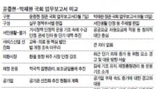 '안정' 윤증현…'파격' 박재완