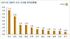 상반기 신규분양 청약경쟁률...부산 7.12대1-경기 0.68대1