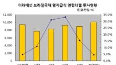 <월지급식 상품 투자자 첫 분석>40ㆍ50代 , 평균 8786만원 투자해 월 65만원 수령
