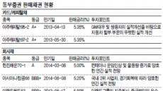 <헤경 FX-은행 잡는 채권들>그룹신용도 개선에 지주사 '활짝'…동부CNI 회사채금리 1%p 하락