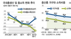 한국의 중산층은…임금↓ 물가↑ 집값↓…사실상 빈곤층 전락