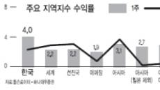 中물가·美경기 안정 기대감…글로벌 증시 상승랠리 재개?