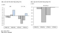 <글로벌자금풍향계>선진ㆍ신흥시장 모두 주식자산 선호 지속