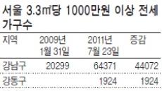 천정부지 전셋값…3.3㎡당 1000만원시대 도래