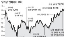 """""""엔高 막아라""""…日 외환시장 개입 임박"""