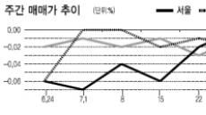 <부동산 풍향계> 강남 재건축아파트값 상승세…집값 바닥쳤다?