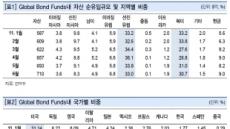 <美신용등급 강등 후폭풍>주식팔아 채권으로…外人 유입 밀물