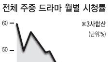 서바이벌에 치여…'닥본사' 드라마가 없다