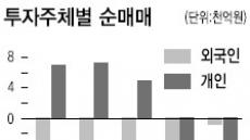 외국인·자문형랩 잇단 매도 경쟁