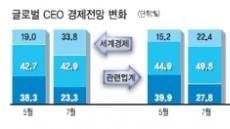 """""""향후 6개월간 경영 여건 악화"""" 34%"""