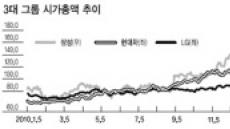 LG, 반등 증시 '애물단지' 되나?