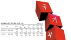 한국 나라빚 관리 우등생?
