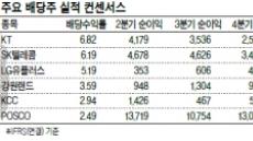 고배당·실적개선…통신주 '매력만점' ?