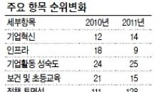 국가경쟁력 4년연속 추락…'정치 후진성' 뼈아픈 성적표