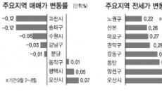 <부동산 풍향계> 전세난 수도권 외곽 확산…오산 일주일새 1.07% ↑