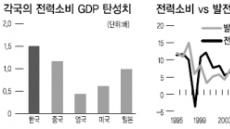 깜깜해진 전국…정전테마株 '반짝반짝'