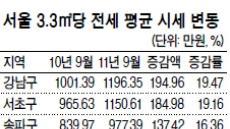 서울 3.3㎡당 전셋값 1년만에 106만원 ↑