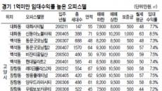 경기·인천 오피스텔 '귀하신 몸'