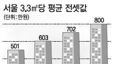 집 안사니 재건축↓ ·전셋값 ↑