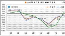 글로벌금융불안 여파로 수도권 재건축 7개월 연속 하락세