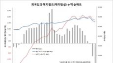 올 외국인 매도 절반은 헤지펀드…유럽 투자자 환매 여파, 美 자금 두달연속 순매도