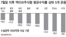운용사 수익률도 극과극…한국밸류 '미소' KTB·JP모간 '울상'