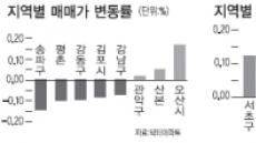 <부동산 풍향계> 송파 대형 매매가 하락 주도…소형 전세가는 상승 지속