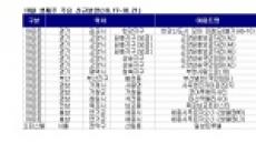 고양원흥, 한강신도시, 세종시 등 가을 분양 '러시'
