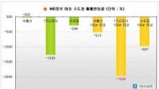MB정부 기간 1기신도시 대형 20% 하락