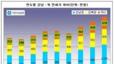 강남북 전세값 격차 역대 최고...강남권 1076만원, 강북권 606만원