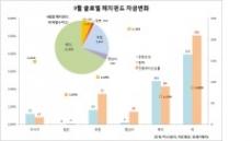 헤지펀드서도 자금이탈 가속…리먼 사태이후 3년래 최고