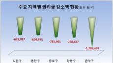 서울 내 점포 권리금 가장 하락한 곳은 '관악구'