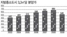 중소도시 분양가 가파른 상승세