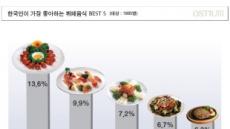 한국인이 가장 좋아하는 뷔페 음식 '베스트 5'