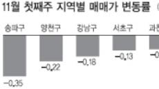 <부동산 풍향계> 10.26 재보선 이후 서울집값 ↓