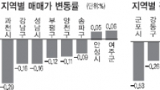 <부동산풍향계> 강남 재건축 날개없는 추락…전세값도 4주째 하락