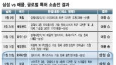濠서 완승…삼성 '글로벌 대역전' 발판구축