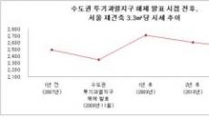2008년 수도권 투기과열지구 해제 후, 서울 재건축 15%↑