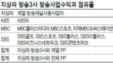 KBSN 내년 어린이채널 신설…PP로 몸집불리기 '꼼수'?
