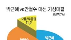 """""""정치권 쇄신 진정성없다"""" 77%"""