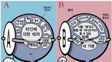 """'B형 남자는 괴팍?'…""""혈액형은 성격과 무관"""""""